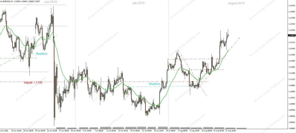 Forex day trading tutorial