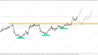 AUDCAD – Pullback Long bei 1.0120!